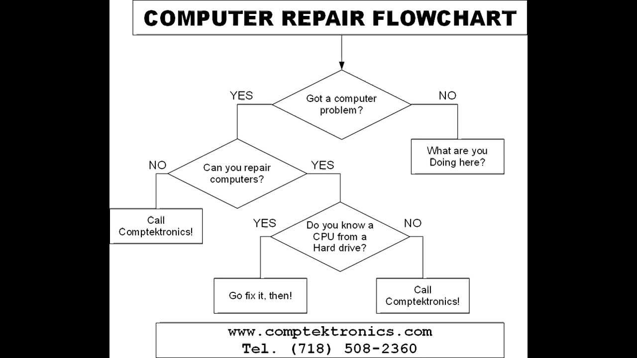 Computer Repair Flowchart