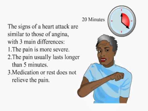 Medications for Angina