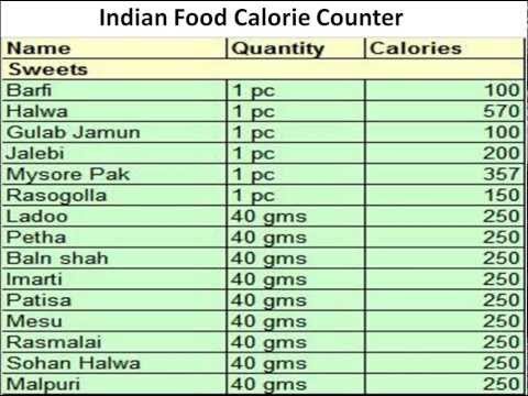 Daily Food Calorie Calculator Sivandearest