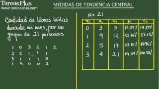 Medidas De Tendencia Central: Moda, Media Y Mediana