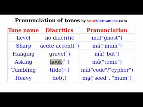 Vietnamese accent marks (diacritics) - Inserting accent marks