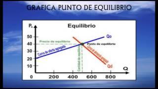 Vídeo explicativo del Punto de Equilibrio