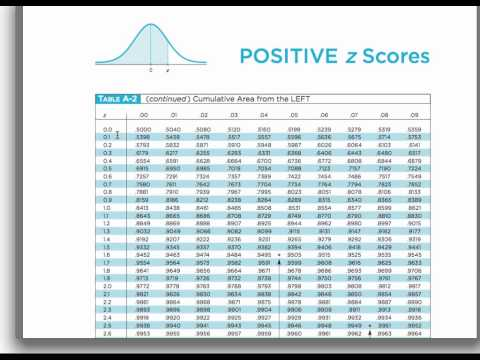 Sample question: You take the SAT and score The mean score for the SAT is and the standard deviation is How well did you score on the test compared to the average test taker?
