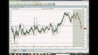 How To Use Sharescope Trading Software UK/US
