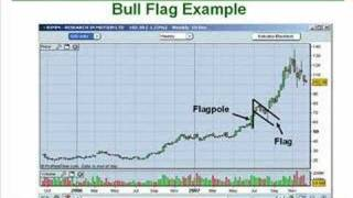 13. How To Trade The Flag/Pennant Patterns Like A Pro Part