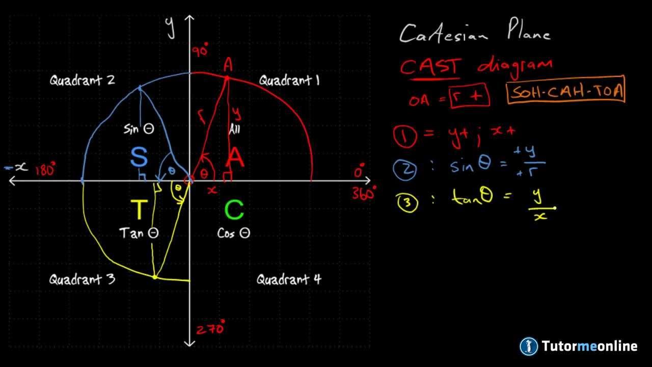 the cast diagram