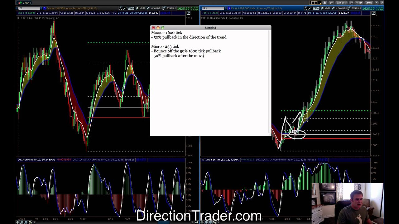 Day trading strategies youtube