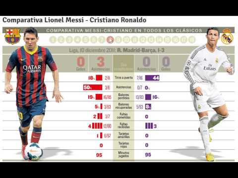 All 18 El Clasico Lionel Messi vs. Cristiano Ronaldo - Infographics