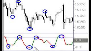 Trend Trading Tips For Swing Trading And Day Traders