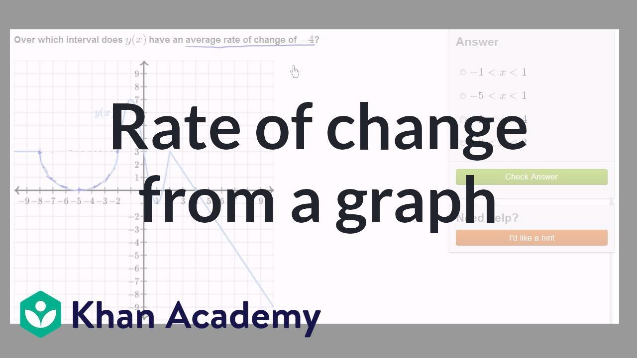 Image gallery of average rate of change examples ccuart Images