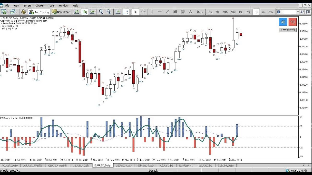 Binary options price action indicator
