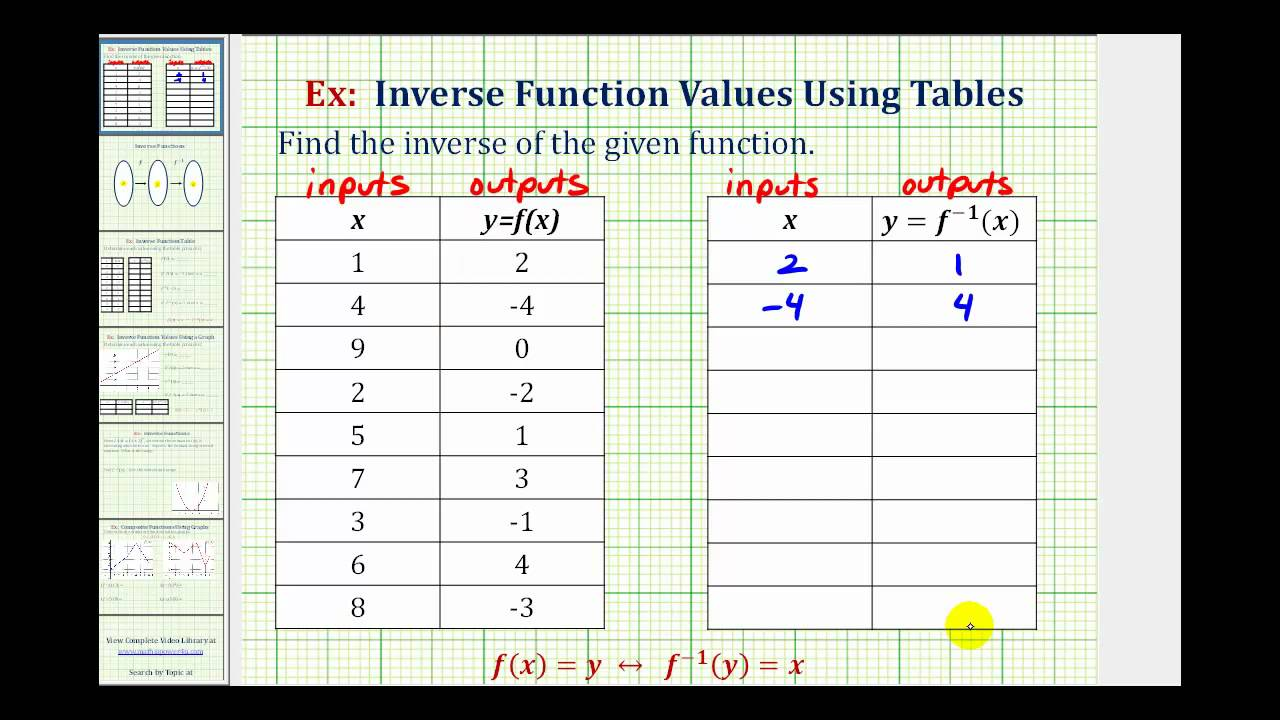 Ex find an inverse function from a table youtube for Find a table
