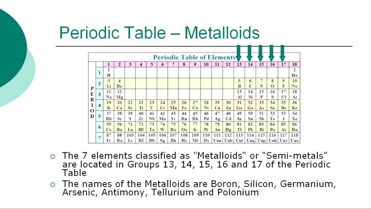 Easy way to learn periodic table of elements gallery periodic easy way to learn periodic table of elements images periodic new periodic table learn in easy gamestrikefo Choice Image