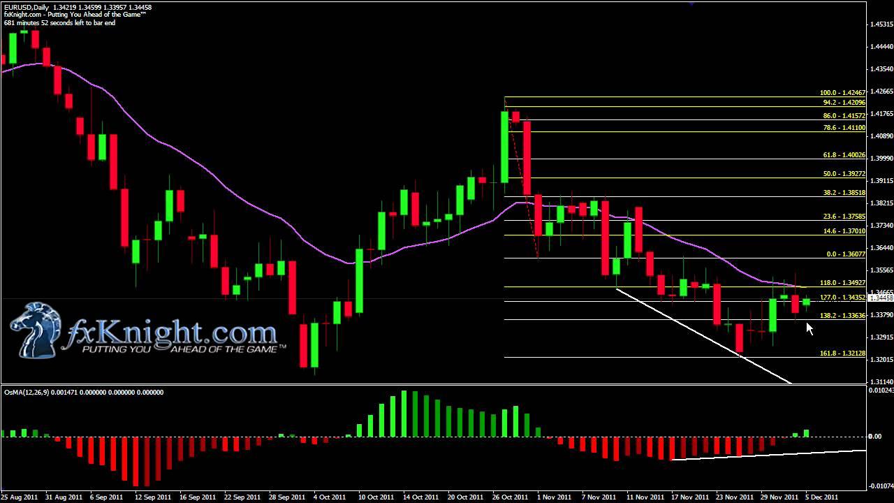 Индикатор форекс elliott wave end ev моя стратегия на рынке форекс