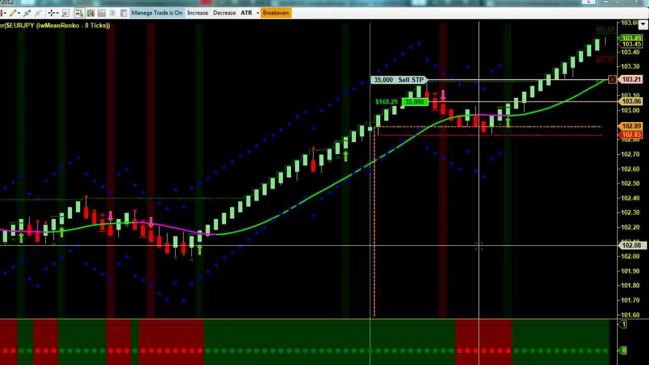 A live forex trading