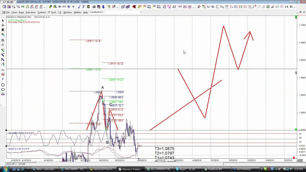 Forex trading sales pitch