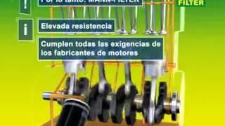 Funcionamiento de el aceite de motor