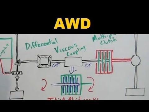 AWD - All Wheel Drive - Explained