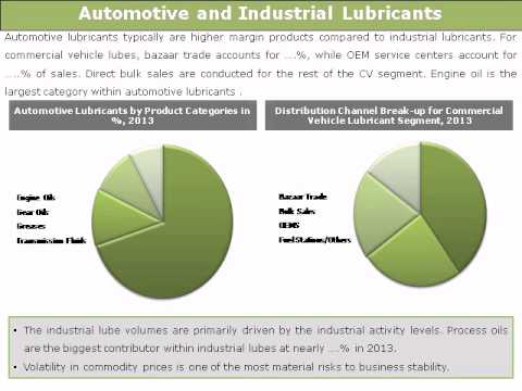 Indian Automotive and Industrial Lubricants Market: (2014-19) -- Daedal Research