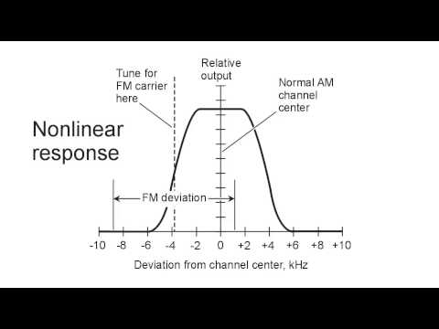 Slope Detection for FM