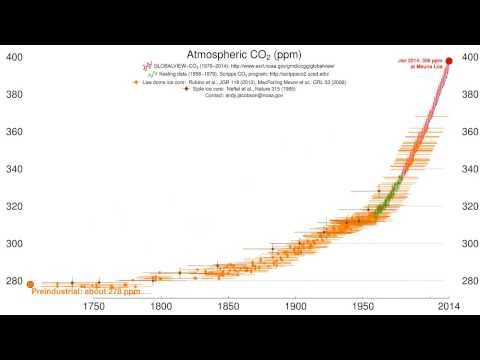 Time history of atmospheric carbon dioxide from 800,000 years before until Jan 20140