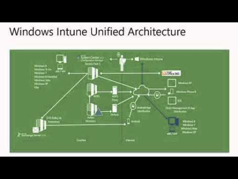 Windows Intune For It Pros Jump Start 02 Architecture