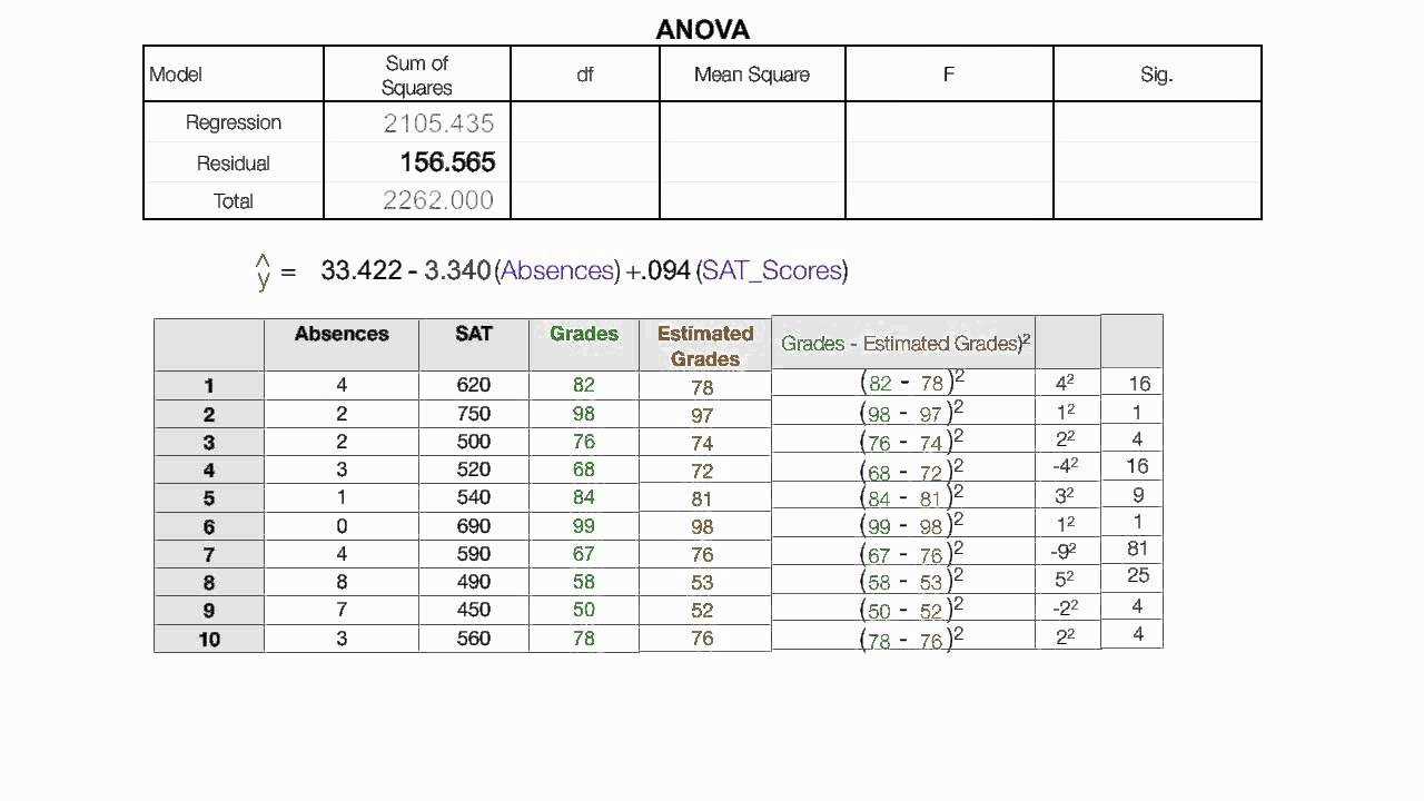 How to read the anova table used in spss regression v2 for 1 way anova table
