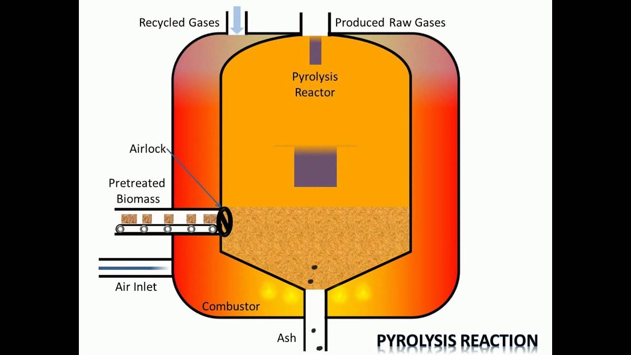 Process    of Pyrolysis  YouTube