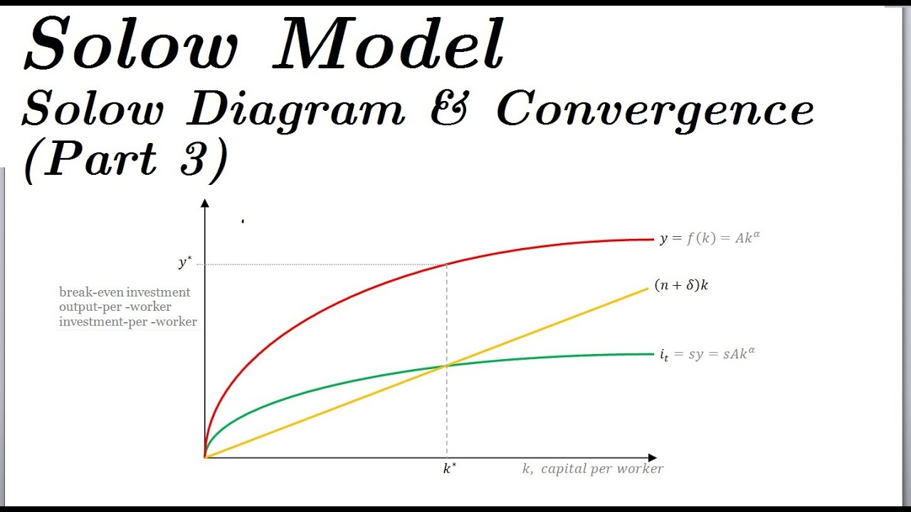 solow model - solow diagram  u0026 convergence  part 3