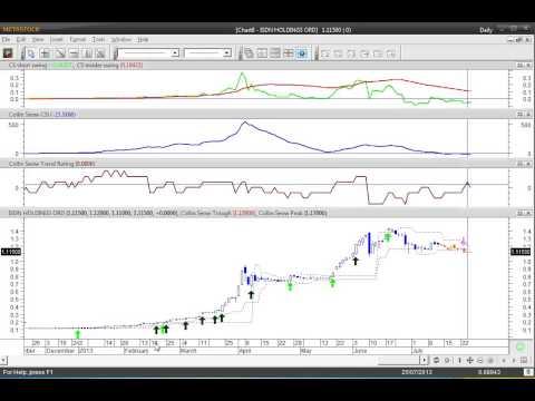 Singapore Stock Market using CSI on 26th July - Collinseow.com