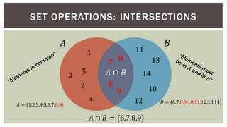 Finite Math: Venn Diagram Basics
