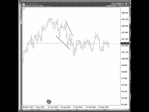 USDJPY and Nikkei Free Elliott Wave Analysis