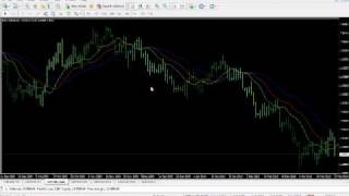 Fractal Breakout Stragety By Bill Williams Part 1