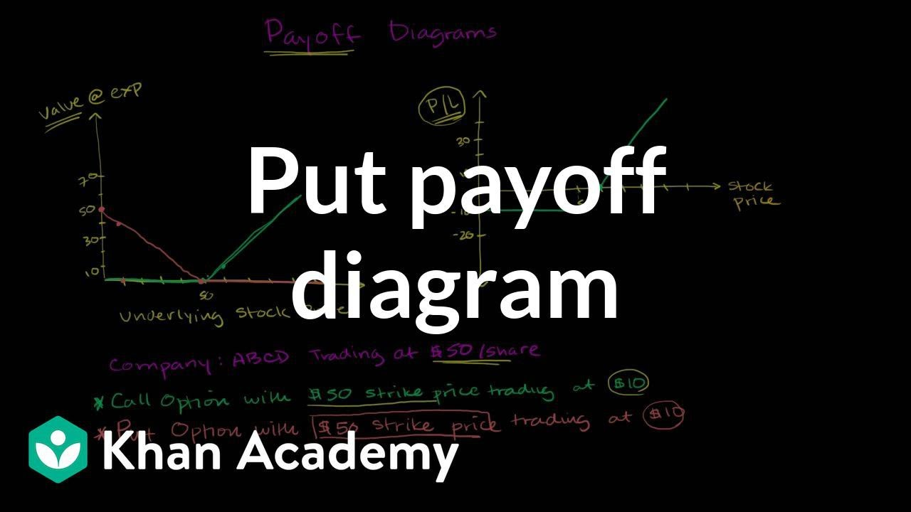 Put Payoff Diagram