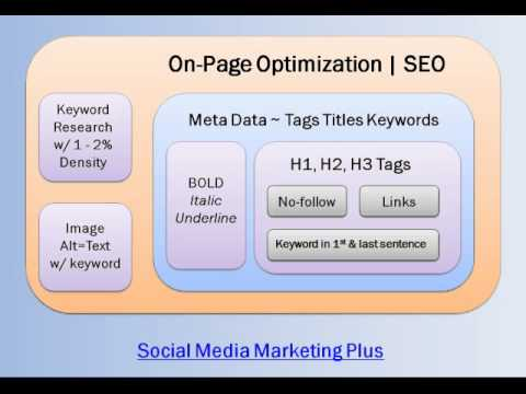 On-Page Optimization SEO WordPress Part 1