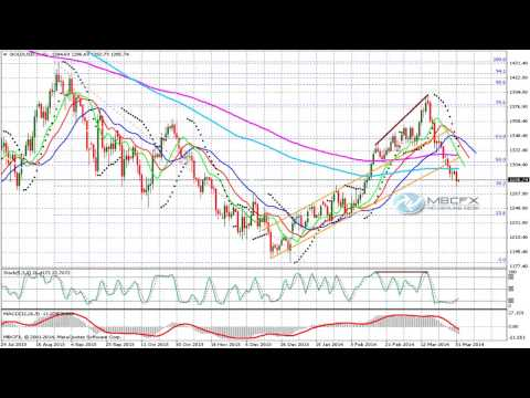 Gold Technical Analysis Forecast /Gold  trading lower on  Fed Yellen comments ts