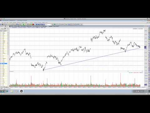Charting CSCO - Trade Setup Included