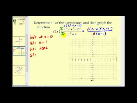 Determining Slant Asymptotes of Rational Functions