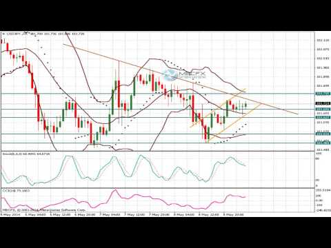 USD/JPY (Dollar Yen)   Technical Analysis Forecast for May 09 2014