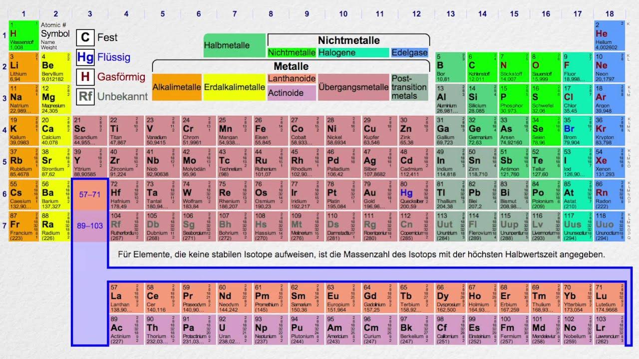 Das periodensystem der elemente chemie youtube for Trauermucken loswerden mit chemie