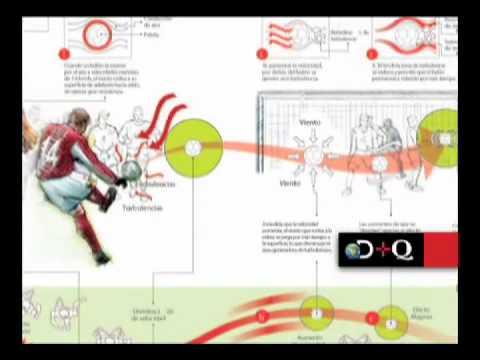 La Física del Fútbol