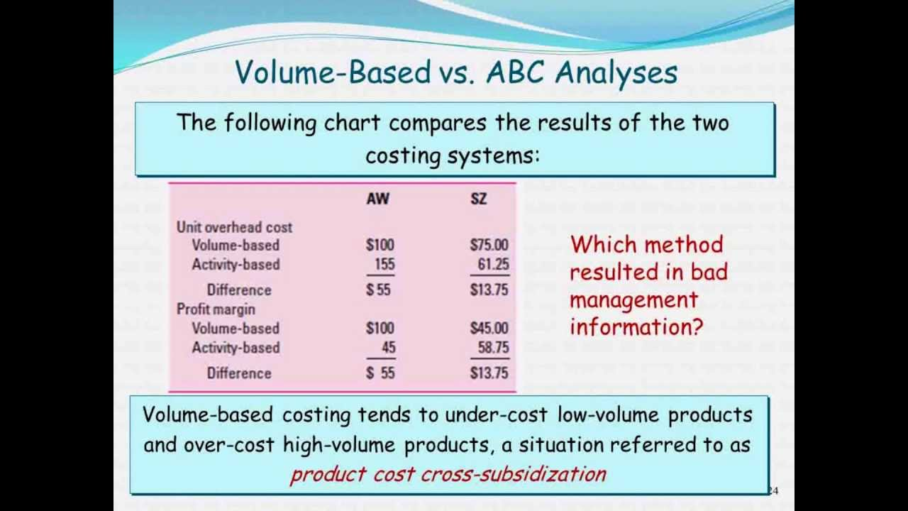 chapter 5 activity based costing and customer 5 cost allocation and activity-based costing systems cost allocation and activity-based costing systems learning objectives after studying this chapter, you will be able to.
