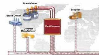 Supply Chain Response Management