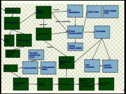 Image from The ultimate CMS vs Framework showdown
