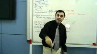 MBA - Managerial Economics 10
