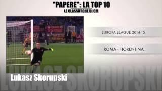 Le Classifiche di CM: portieri, la top 10 delle papere. Di chi è la più clamorosa?