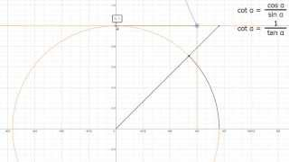 Graf funkcije kotangens