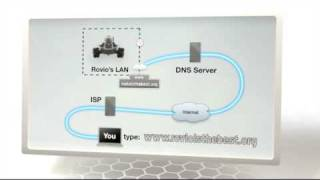 ROVIO Set-up Tutorial #8 Advanced Networking: Dynamic DNS