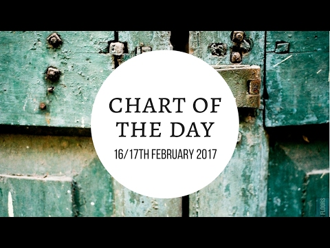 Astrology | Chart of the Day 16/17th February 2017| Raising Vibrations