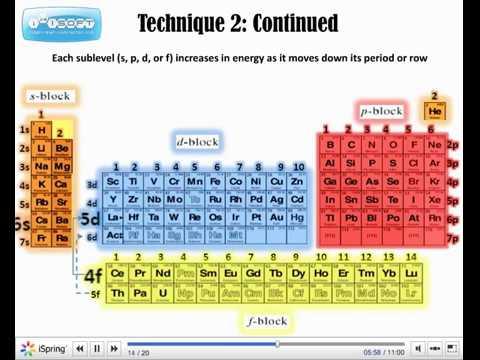 K Electron Configuration Electron Configuration - YouTube